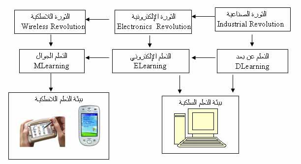 التعلـم بالجـوال Mobile Learning New22