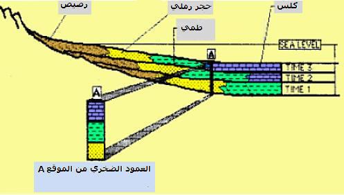 الصخور الرسوبية والتطبق Geo-ex22.jpg