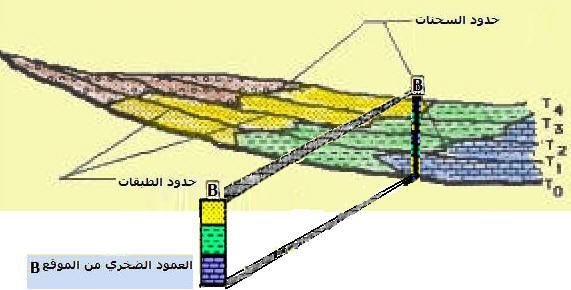 الصخور الرسوبية والتطبق Geo-ex24.jpg