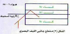 اتصالات الألياف البصرية fiberoptic.jpg
