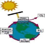 الهيدروجين وقود المستقبل