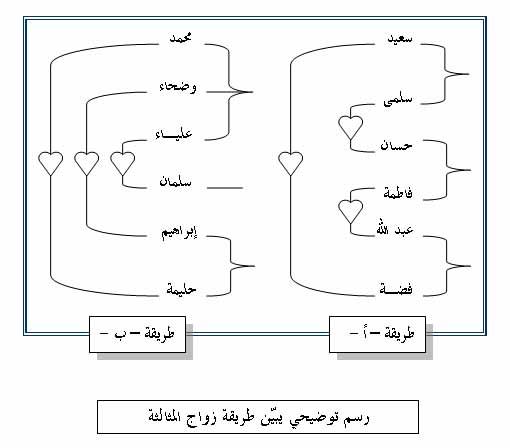 الزواج: أنواعـه وعاداتـه في منطقة النقب zawaj3.jpg