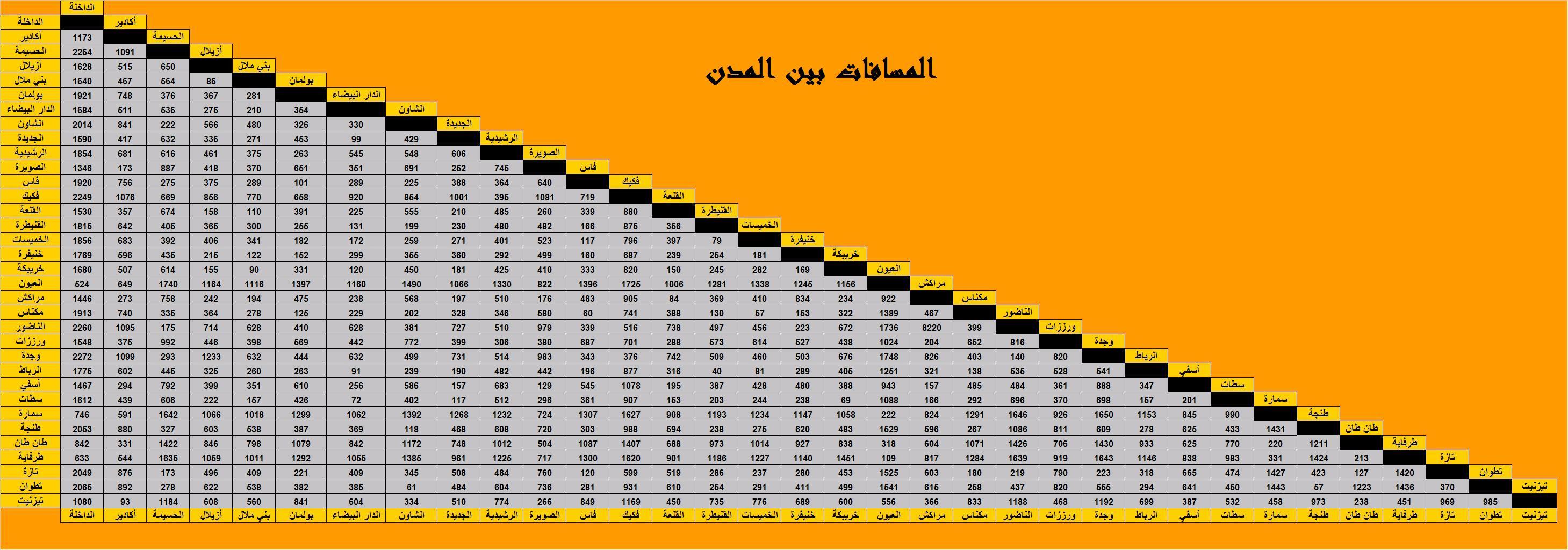 المسافات بين المدن المغربية بهذا الموقع Distances%20entre%20villes